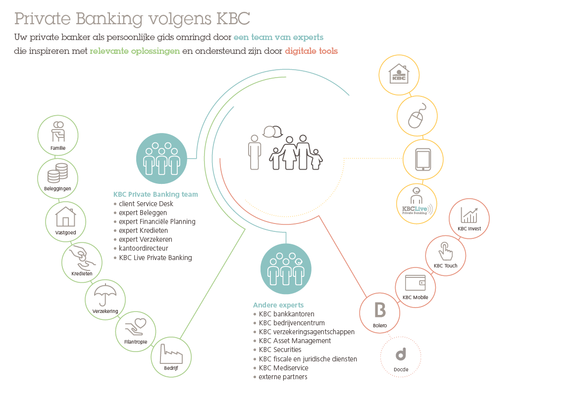 KBC Private Banking visie